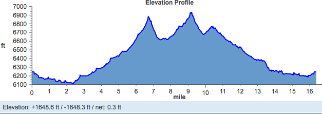 16 mile route elevation profile
